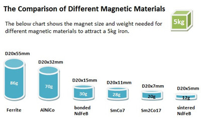 the comparison of different magnetic material to hold a 5kg rion